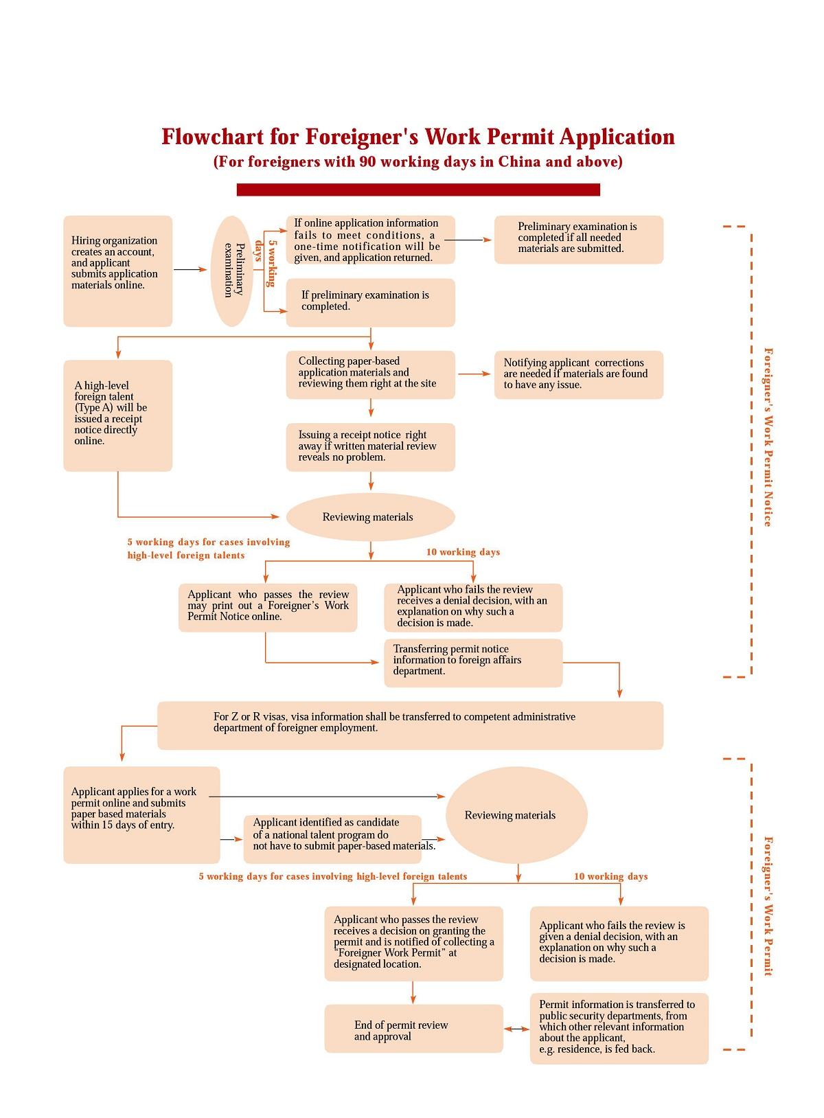 郑州外国人工作许可证办理流程(英文版)