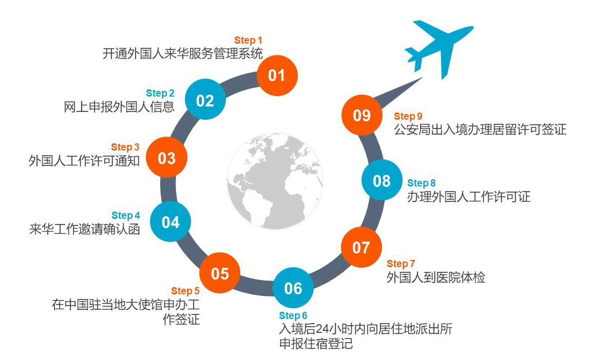 郑州外国人工作许可证办理流程