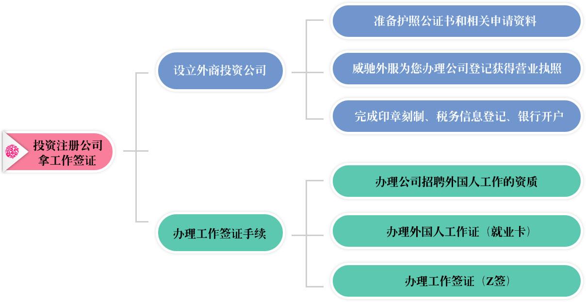 郑州注册外资公司拿工作签证流程图